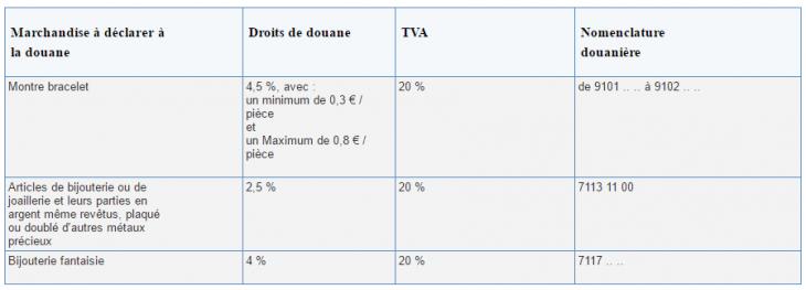 Les frais de douane sur AliExpress pour l'horlogerie