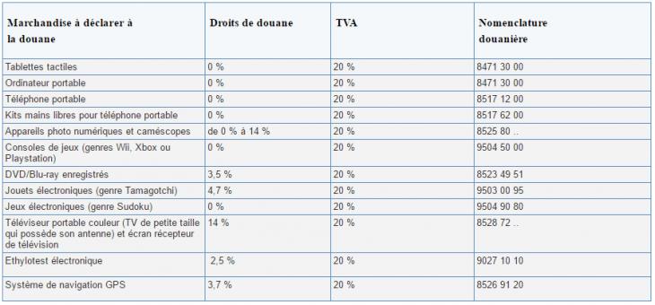 Les frais de douane sur AliExpress pour le matériel electronique