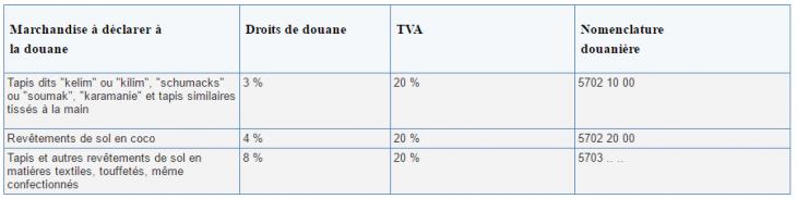 Les frais de douane sur AliExpress pour les tapis