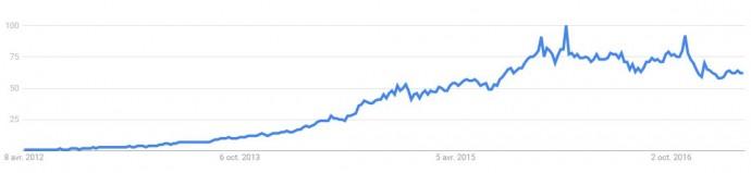 Évolution de l'intérêt pour AliExpress en France